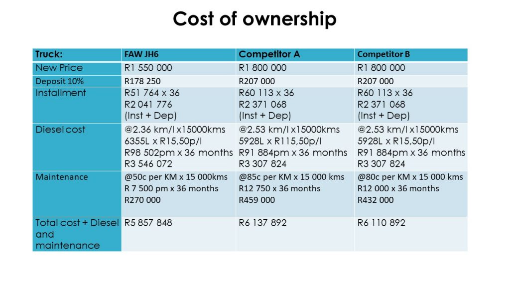 Cost of ownership calculated for FAW JH6 28.500FT